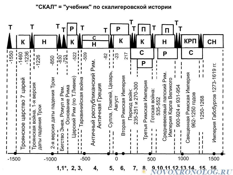 А.Т. Фоменко «МЕНЯЕМ ДАТЫ — МЕНЯЕТСЯ ВСЕ». Глава 2.§13(13.1,13.2)