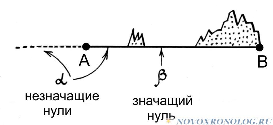 А.Т. Фоменко «МЕНЯЕМ ДАТЫ — МЕНЯЕТСЯ ВСЕ». Глава 3.§1