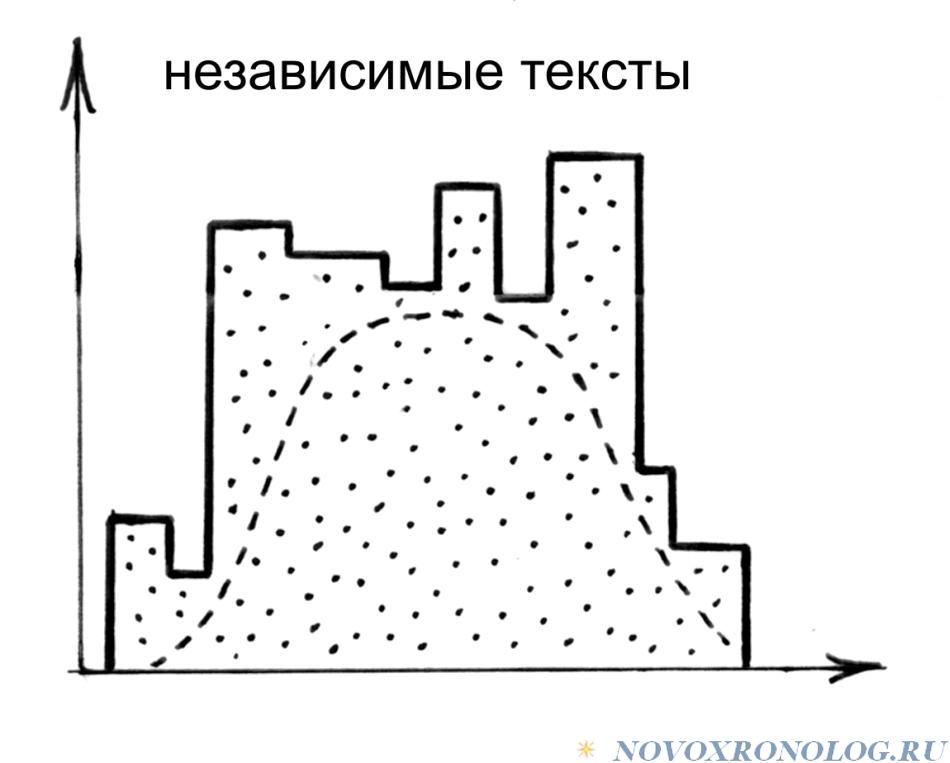 А.Т. Фоменко «МЕНЯЕМ ДАТЫ — МЕНЯЕТСЯ ВСЕ». Глава 3.§2